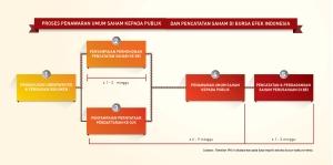 Proses Go Public Go Public Process Pusat Informasi Go Public