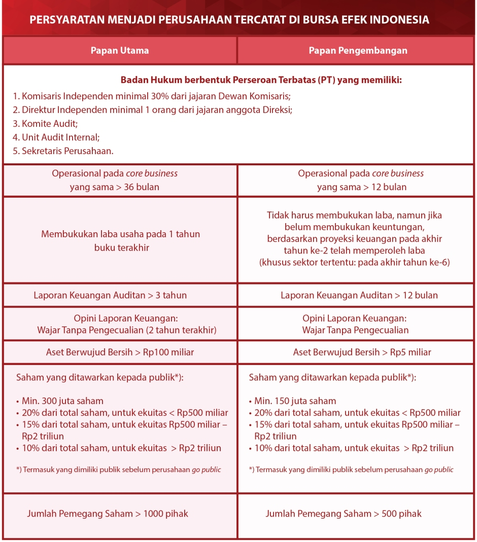 Tabel Persyaratan Perusahaan