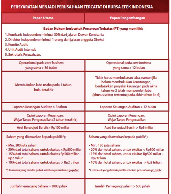 Tabel-Persyaratan-Menjadi-Perusahaan-Tercatat-di-BEI